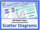 Scatter Diagrams for KS4